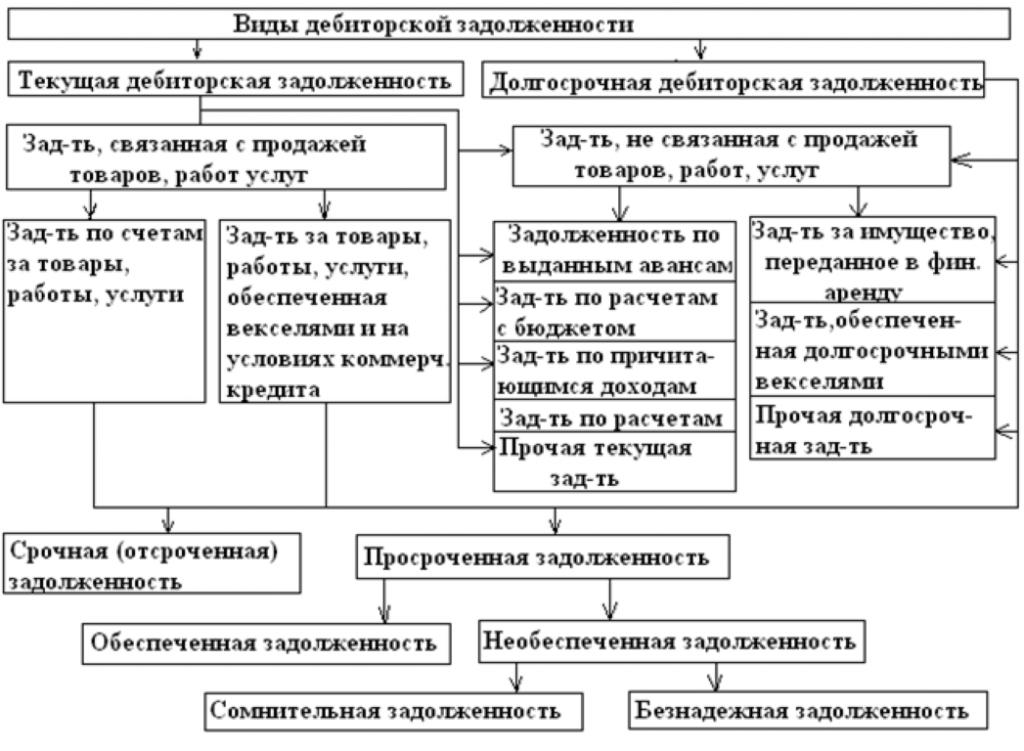 Образец приказа о списании дебиторской задолженности